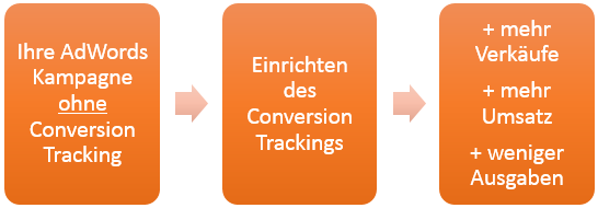 AdWords_Conversion_Tracking